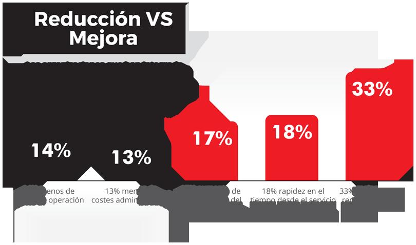 Beneficios del ERP