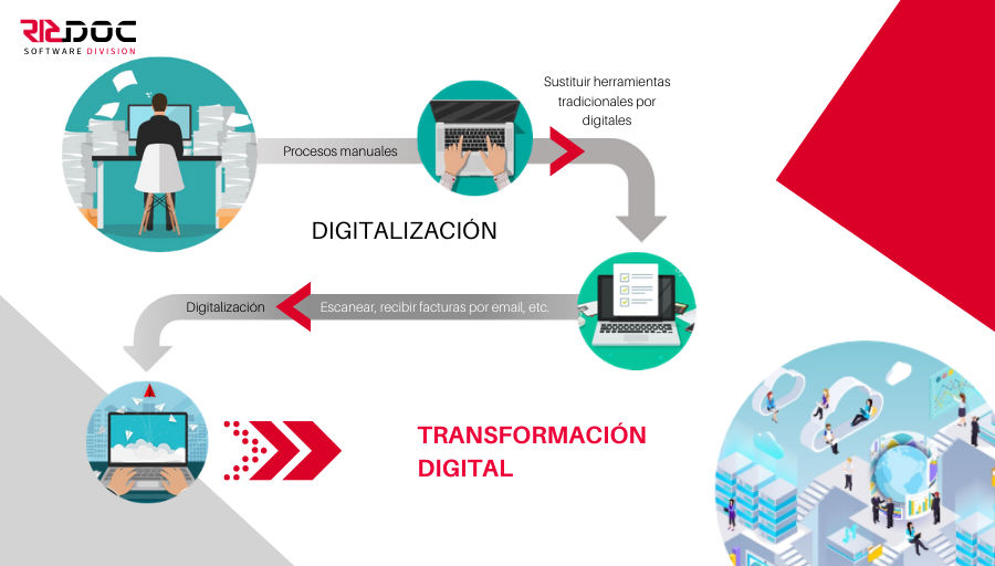 ¿Qué es la digitalización y la transformación digital?
